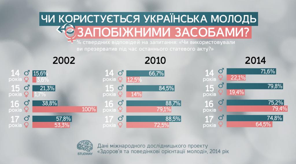 studvey_infografika_2