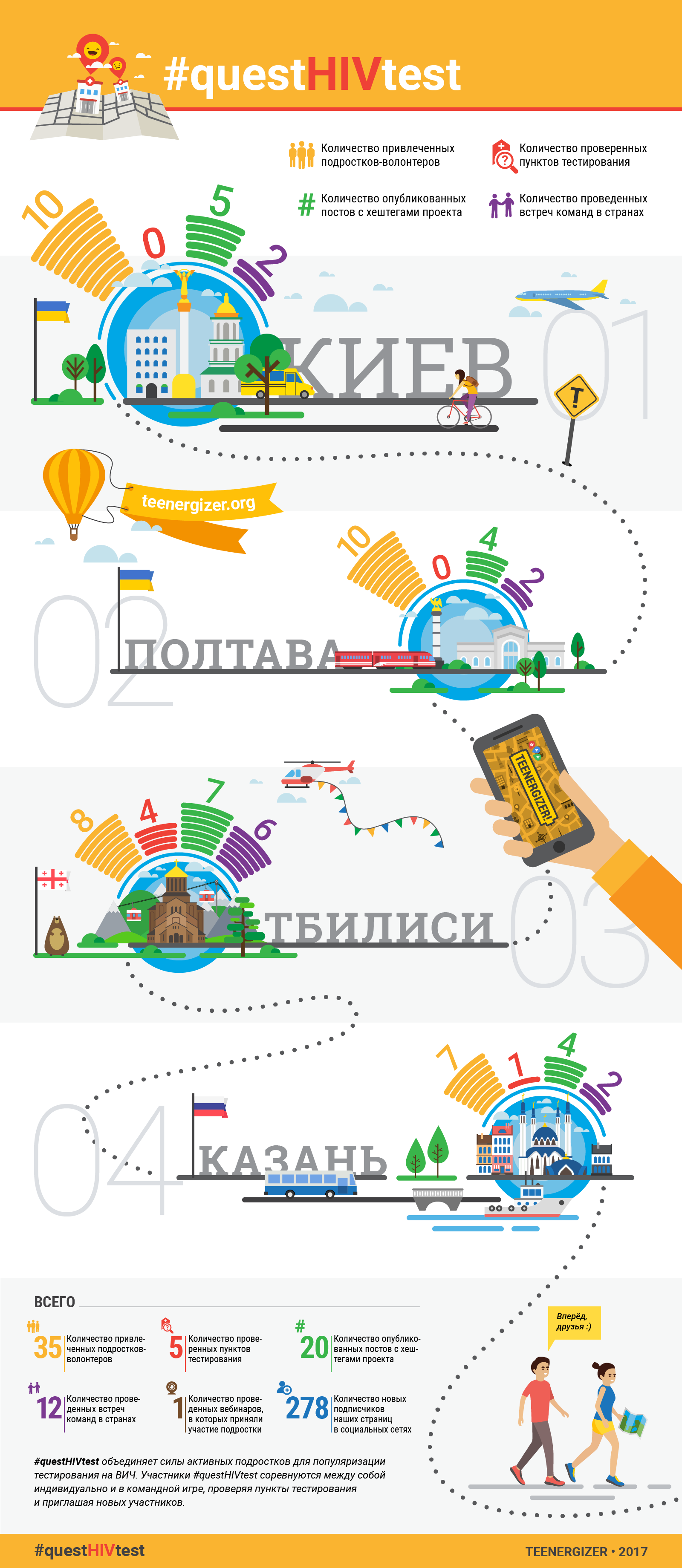 questHIVtest-infogr